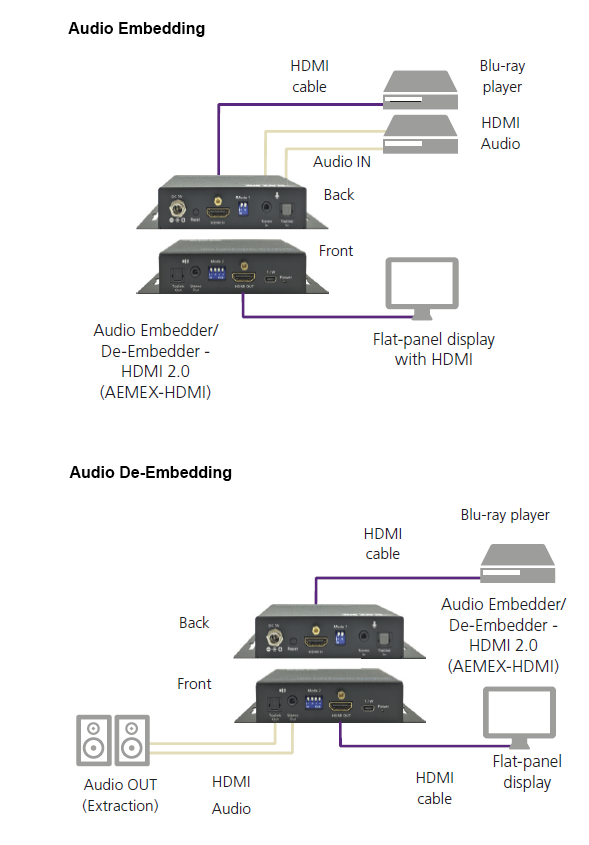 Audio Embedder/De-embedder - HDMI 2.0 Application diagram